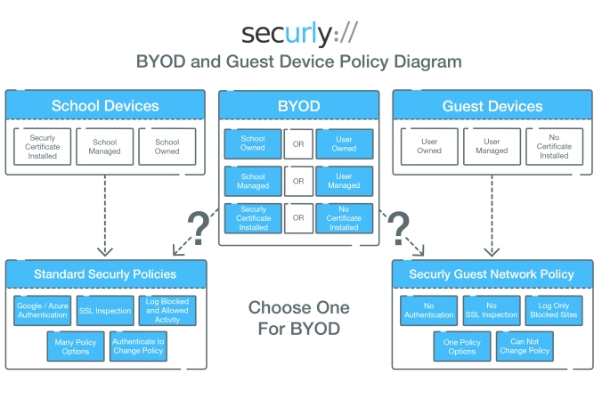 Securly, BYOD, network, schools